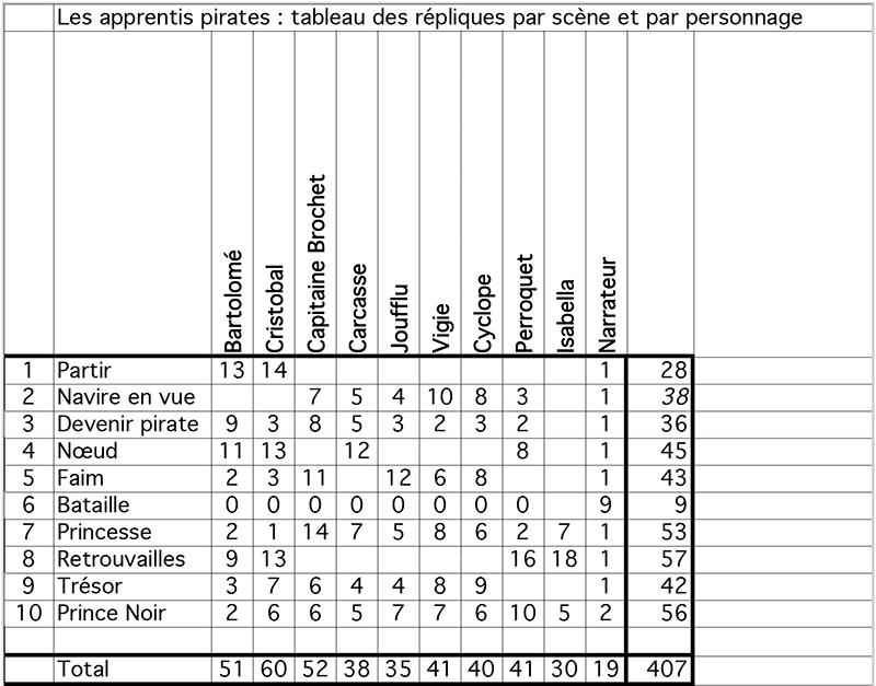 Tableau des répliques apprentis pirates