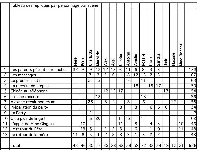 Orphelins international - Tableau des répliques